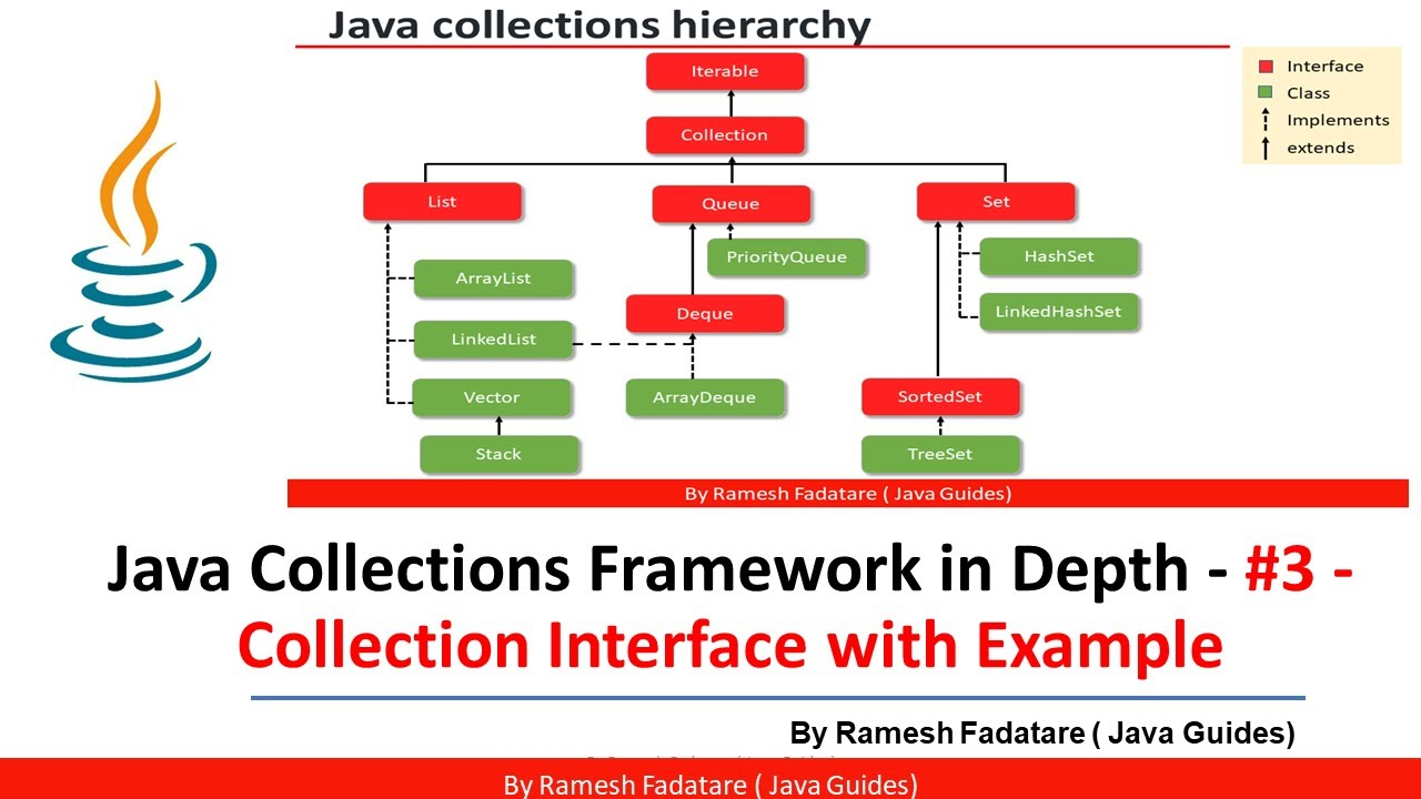 Java Collections Framework in Depth   20   Collection Interface with Coding  Example
