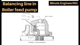 What is Balancing Line in BFP (Boiler feed pump) ? Its purpose and working full explained