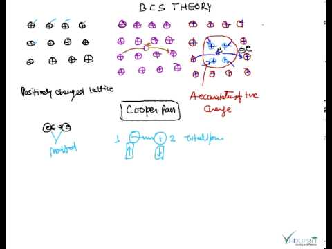 BCS Theory, BCS Theory of Superconductivity ......
