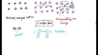 BCS Theory, BCS Theory of Superconductivity ......