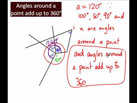 Angles around a point add up to 360°