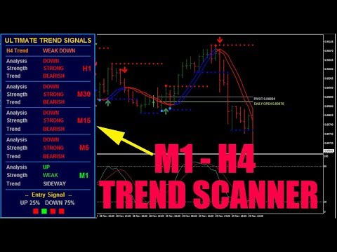 Ultimate Trend Signal Indicator With Fast EMA Crossover Strategy (Forex Trading Philippines)