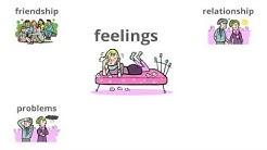 Englisch: Freunde, Beziehungen und Gefühle ausdrücken - feelings