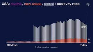 JHU's Daily COVID-19 Data in Motion: Aug. 5, 2020