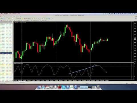Trading Divergences in Forex   Hidden Divergence