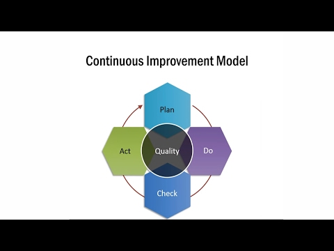 How To Create Continuous Improvement Model: PowerPoint Management Model Series