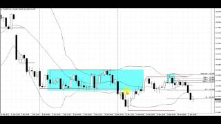 Outer Zone Bounce Pattern | Live Forex Trade | CHFJPY | 4 Hour Chart