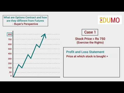 What are Options Contract and how are they different from Futures- Buyer's Perspective