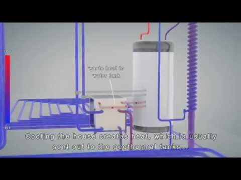 Geothermal Radiant Heating & Cooling Technical Animation