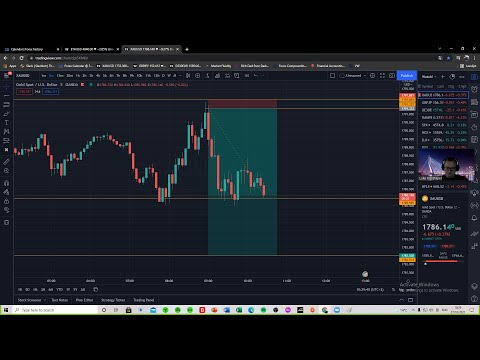 LONDON session by Luke – Forex Trading/Education – 27th of Oktober 2021 –