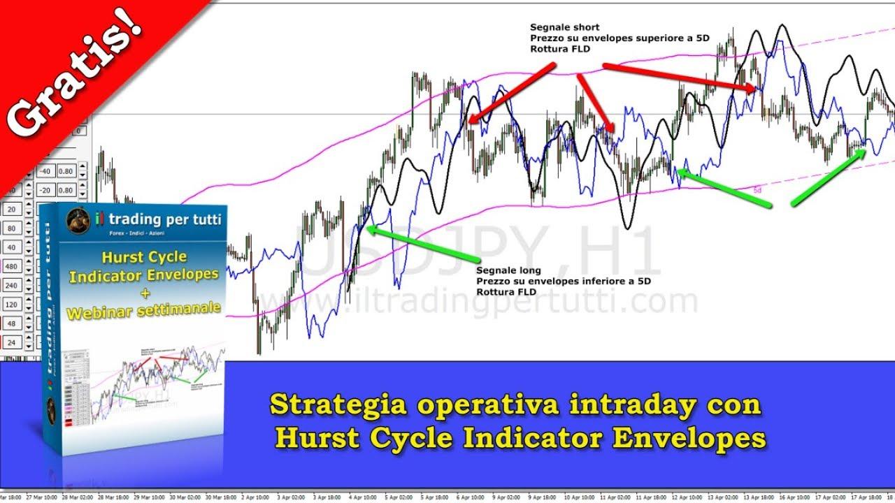 Strategia Intraday Con Hurst Cycle Indicator Envelopes Youtube