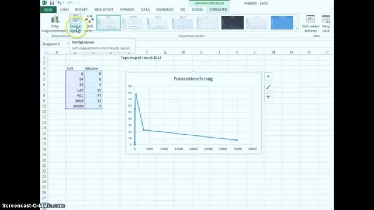 lav graf