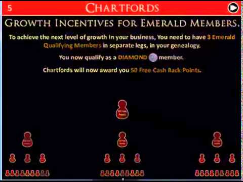 Chartfords Growth Incentives