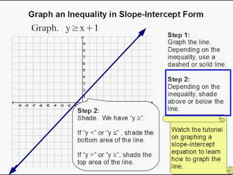 How To Graph An Inequality In Slope Intercept Form Youtube