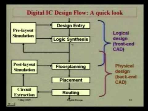 Lec 07 Digital System Design First Course On Vlsi Design And Cad Youtube