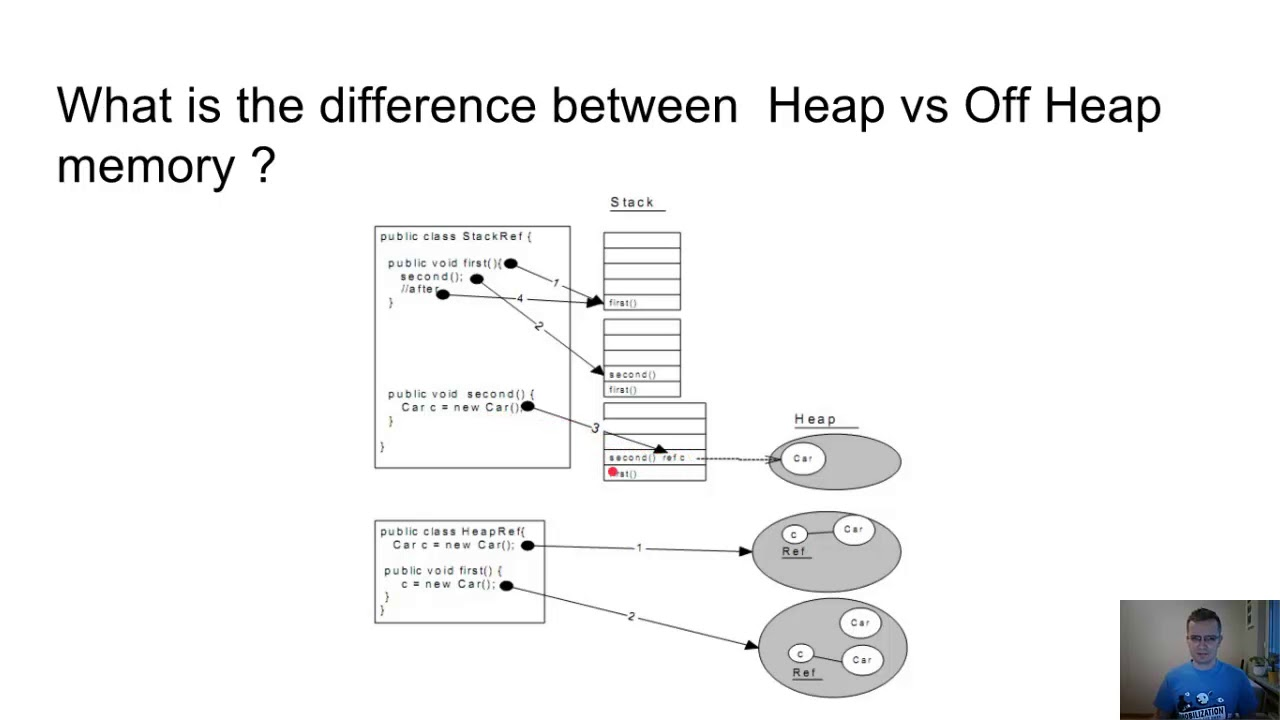 Java jvm memory model explained heap vs off heap youtube java jvm memory model explained heap vs off heap pooptronica Gallery