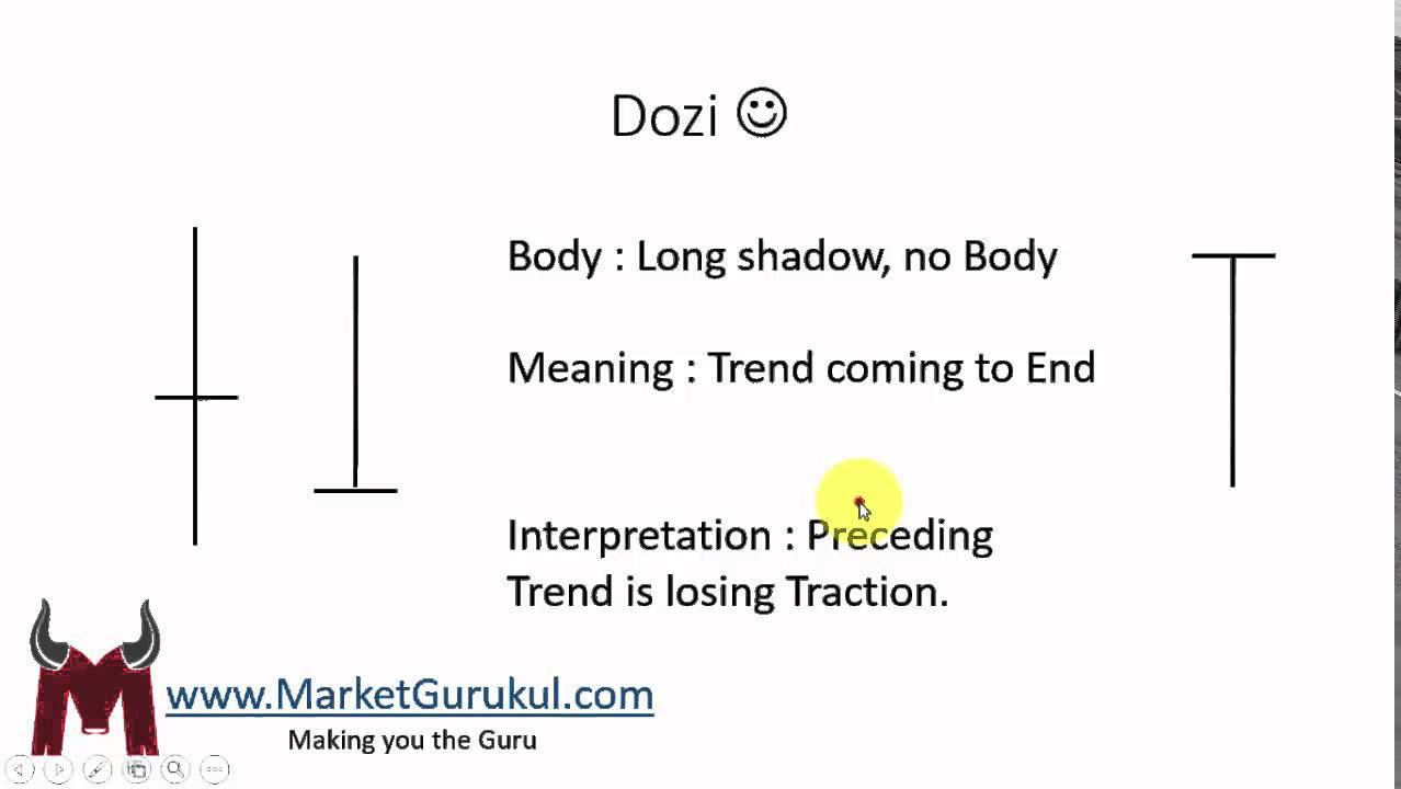 Doji candlestick pattern hindi analysis also youtube rh