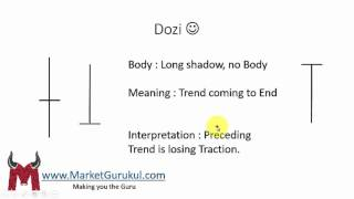 Doji Candlestick Pattern - Hindi   Candlestick Analysis 5