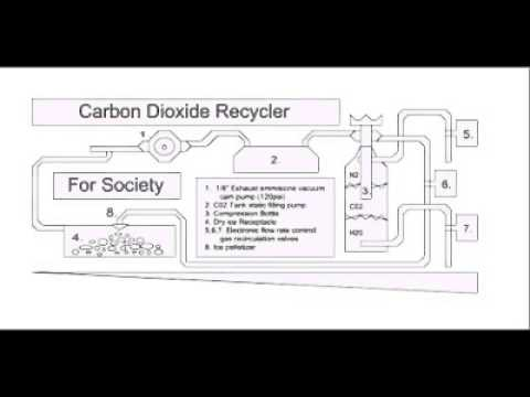 Carbon Dioxide Recyclers   How To   Allan Tugwell Roberts