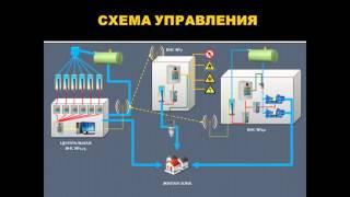 Автоматизация водо-насосных станций(Принципы работы нового оборудования при автоматизации технологического процесса по подъёму и транспортир..., 2016-03-28T07:39:16.000Z)