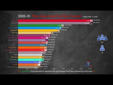 Realistic) Future Top 20 Most Subscribed YouTube Channel