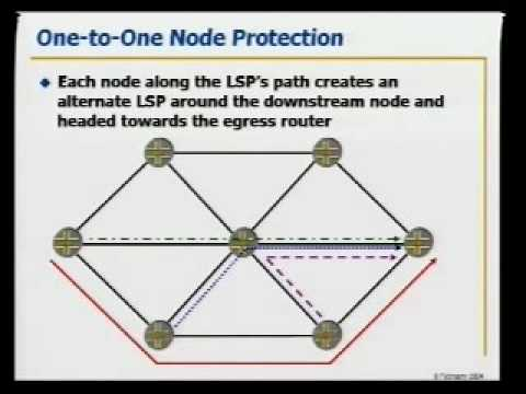 Tutorial: MPLS Fast Reroute