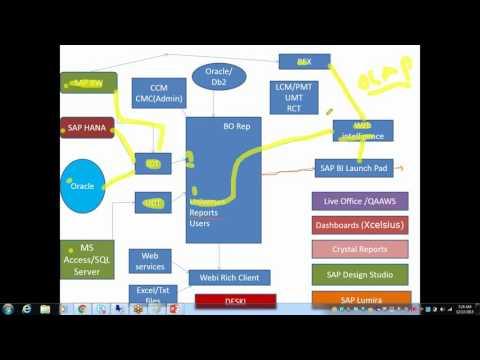SAP BO Online Training Demo Session (Business Objects 4.1 )