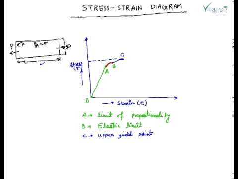 Stress strain diagram and explanation youtube ccuart Gallery