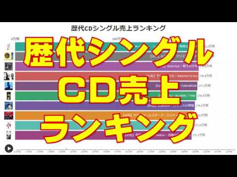 Cd ランキング 歴代 売上