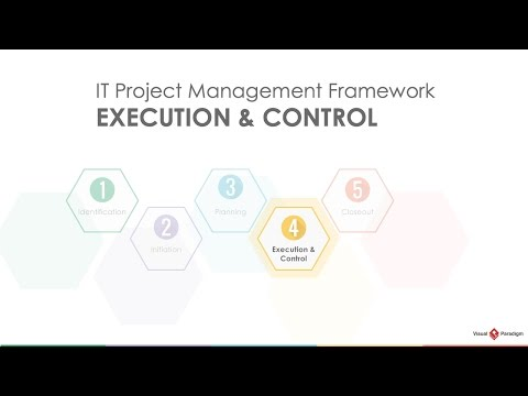 Project Management Lifecycle: Execution and Control