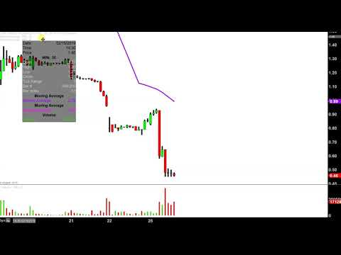 Windstream Holdings, Inc. - WIN Stock Chart Technical Analysis for 02-25-2019