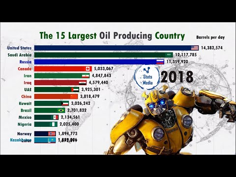 Top 15 Oil Producing Country Ranking History (1965-2018)
