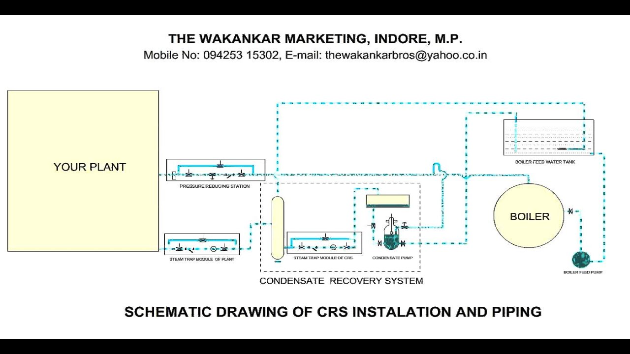 Condensate Recovery System Youtube