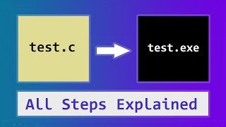 C Program Source Code to Executable | All Steps Explained | Preprocessor Compilation Linking