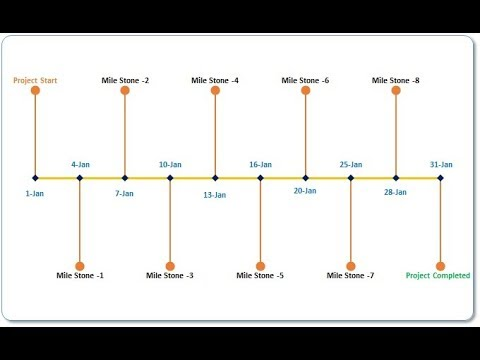 Project timeline milestone chart in excel also youtube rh
