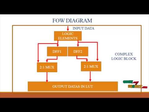 Hybrid LUT/Multiplexer FPGA Logic Architectures | Final Year Projects 2016 - 2017