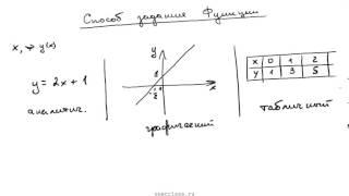Алгебра 9 класс. Способы задания функций
