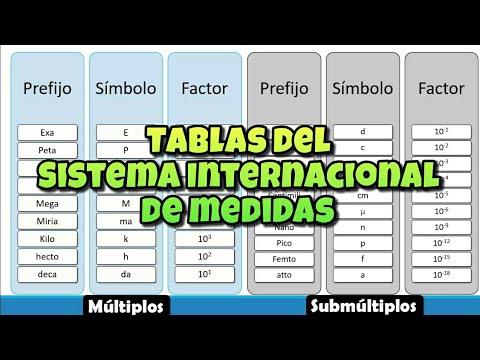 Tablas del sistema internacional de medidas magnitudes unidades tablas del sistema internacional de medidas magnitudes unidades y medidas urtaz Images