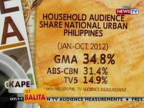 KB: Nielsen TV Audience Measurement: GMA Network, nananatiling no. 1 sa ratings