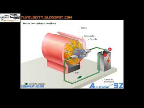 Funcionamiento del motor electrico de corriente continua - Generador de corriente ...
