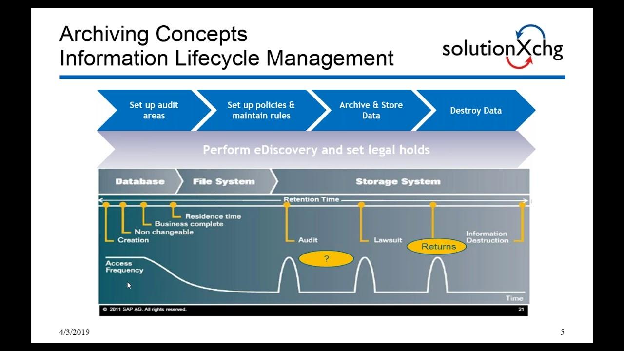 Preparing for an S/4HANA Migration Utilizing SAP Data Archiving