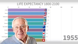 Countries With Highest Life Expectancy 1800-2100