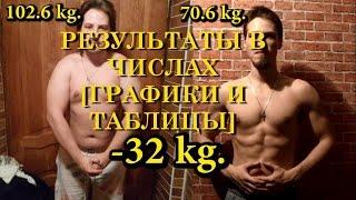 30 кг ЖИРА! Сушка / Похудение / РЕЗУЛЬТАТЫ в числах. Трансформация из жиробаса в дрища. Часть 2