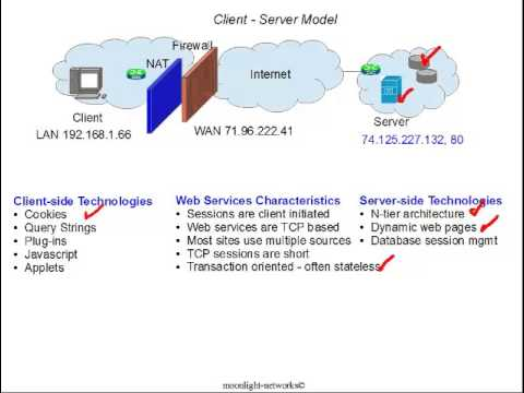 Client - Servers and P2P Networks