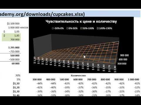 Экономика пекарни. Часть 2 (видео 12)   Инфляция   Экономика