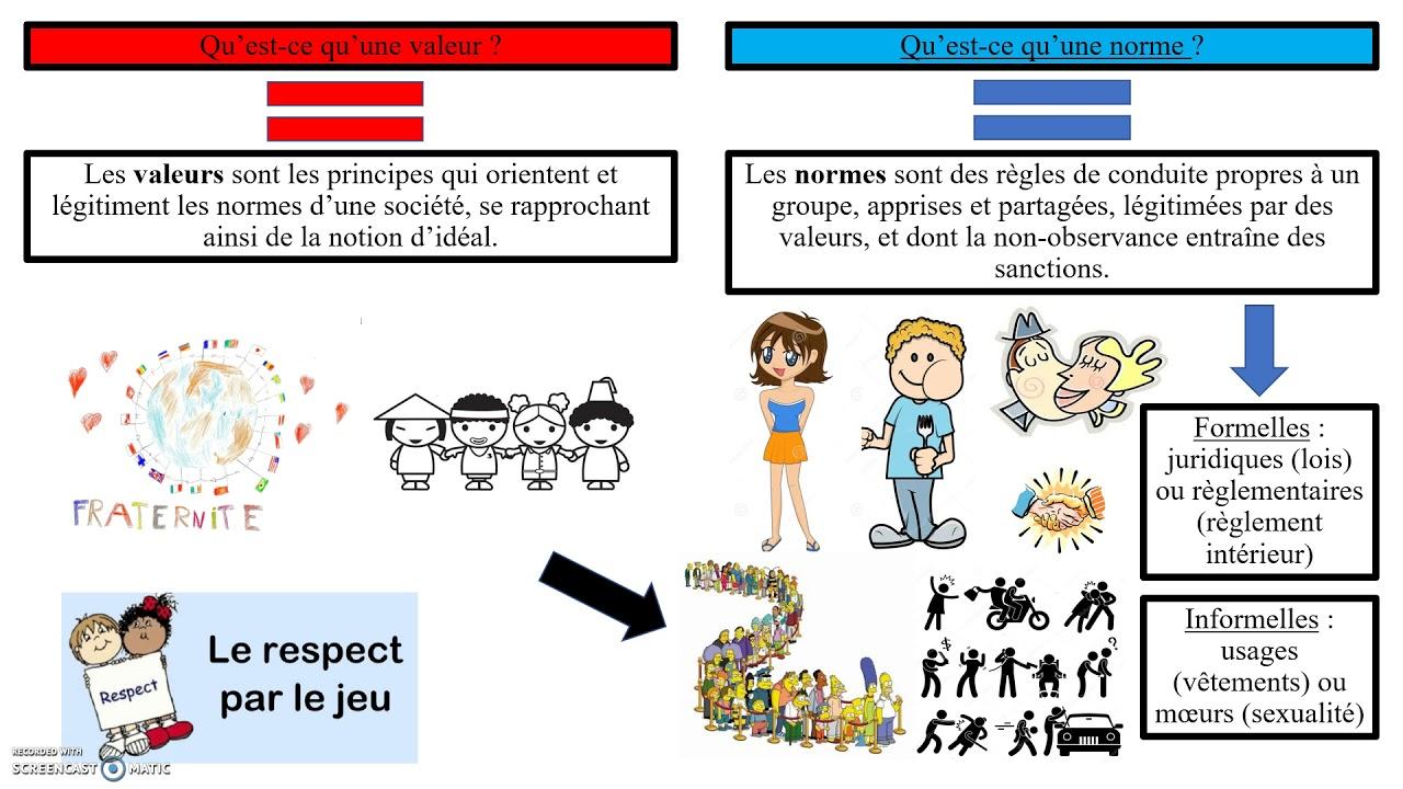 Cours de SES - L'évolution de la socialisation - Maxicours.com