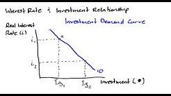 Macro - Investment Demand
