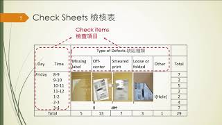 品管七大手法-流程圖、檢核表、直方圖、柏拉圖 | 鍾武勳 教師