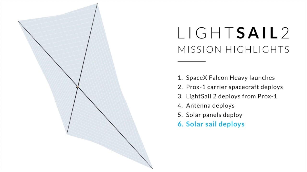 LightSail | The Planetary Society