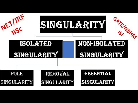 Singularities , Singular point , Regular Point , Types of Singularities - Complex Analysis